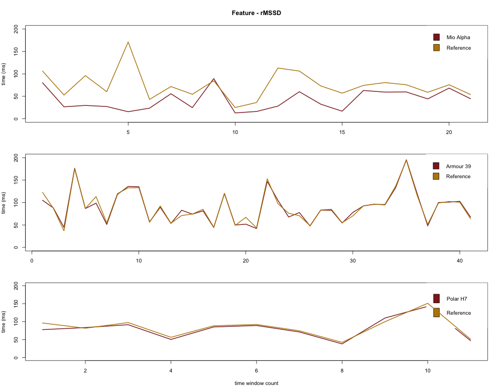 Heart Rate Variability for Training