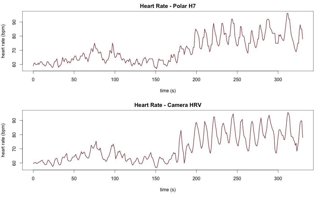 Heart Rate Variability using the phone's camera