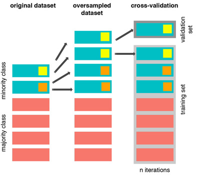 Credit Fraud || Dealing with Imbalanced Datasets | Kaggle