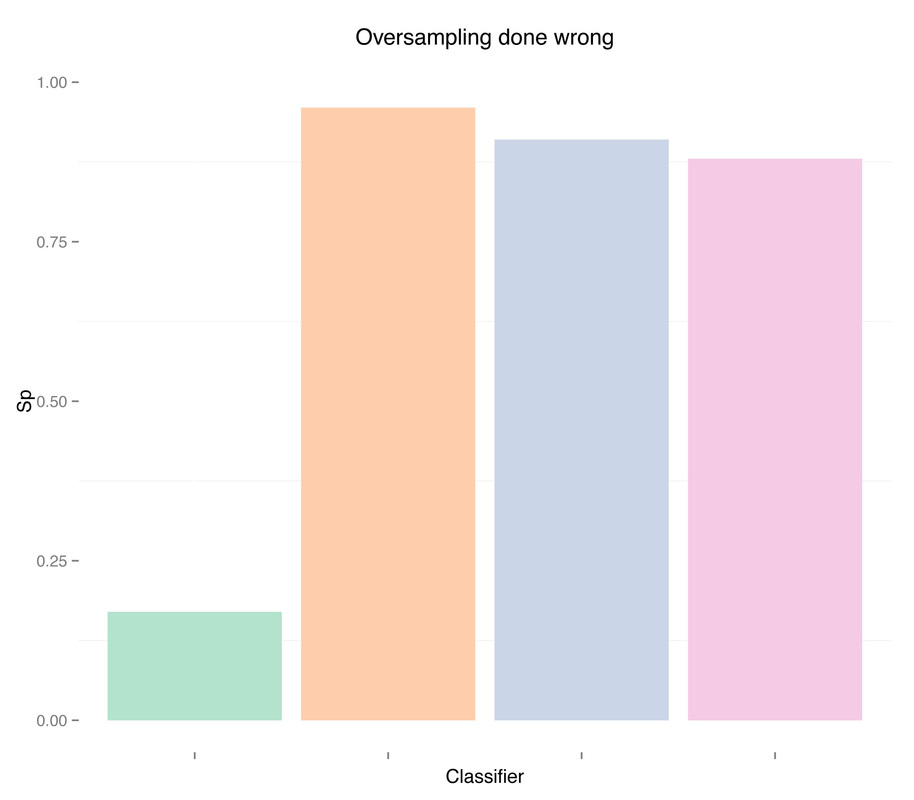 Dealing with imbalanced data: undersampling, oversampling and proper